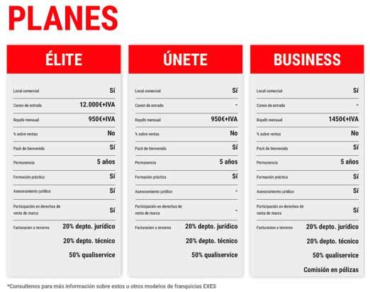 Franquicias EXES-Grupo Expofincas. Plan Business: Inversión totalmente adaptada. Crearás tu propio negocio con el apoyo constante de Expofincas, asesorándote y asegurando tu futuro a corto, medio y largo plazo.